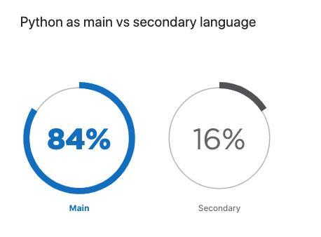 全球 Python 调查报告:Python 2 正在消亡,PyCharm 比 VS Code 更受欢迎